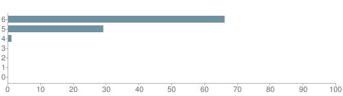 Chart?cht=bhs&chs=500x140&chbh=10&chco=6f92a3&chxt=x,y&chd=t:66,29,1,0,0,0,0&chm=t+66%,333333,0,0,10 t+29%,333333,0,1,10 t+1%,333333,0,2,10 t+0%,333333,0,3,10 t+0%,333333,0,4,10 t+0%,333333,0,5,10 t+0%,333333,0,6,10&chxl=1: other indian hawaiian asian hispanic black white